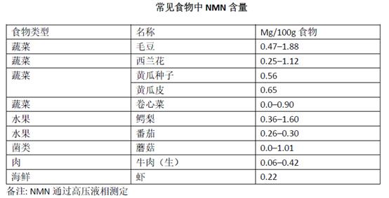 NMN纯度影响抗衰老功效的发挥,量变才能引发质变